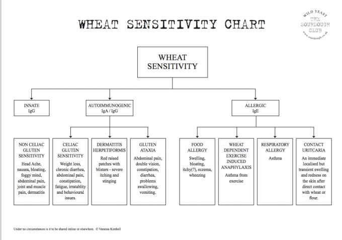 Wheat Sensitivity Chart
