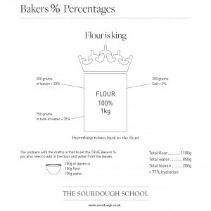 What is bakers %
